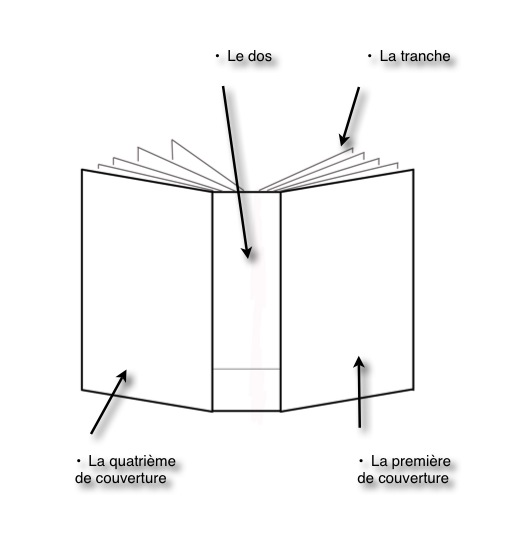 """Résultat de recherche d'images pour """"comment s'appelle le coté d'un livre"""""""